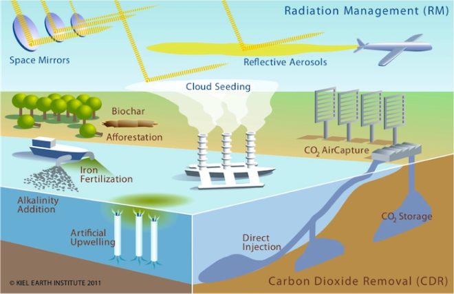 Geoengineering-Projects