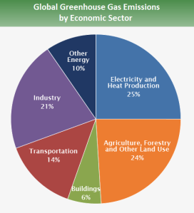 1-global_emissions_sector_2015