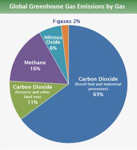 2-global_emissions_gas_2015