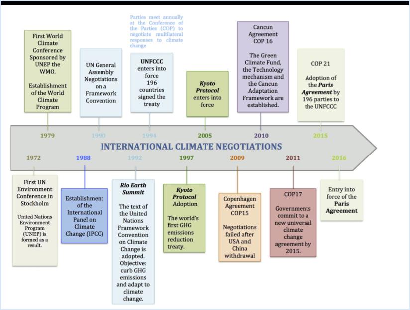 International Climate Negotiations