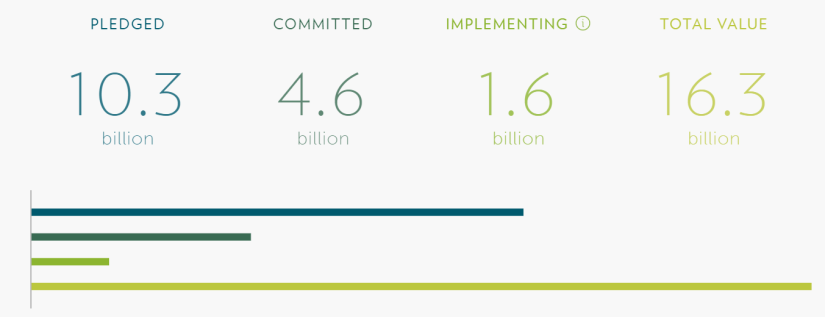 gap btwn pledge and implementation GCF